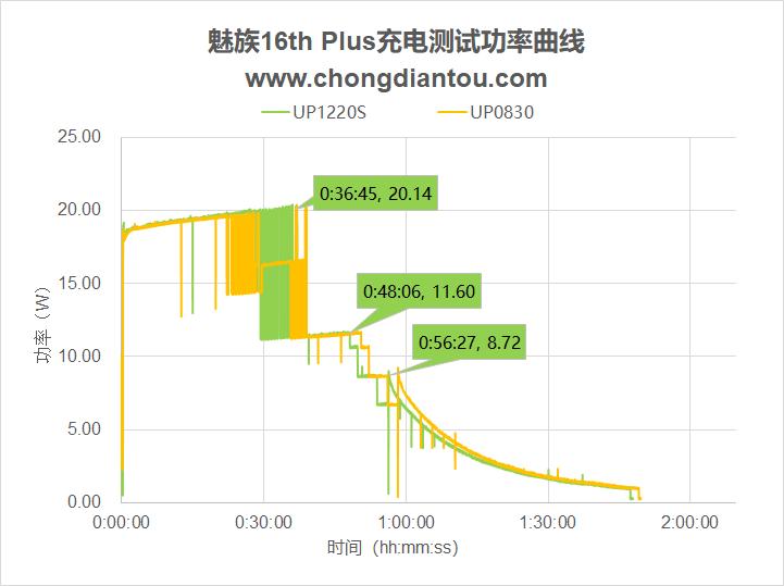 魅族16th Plus充电性能测试-充电头网