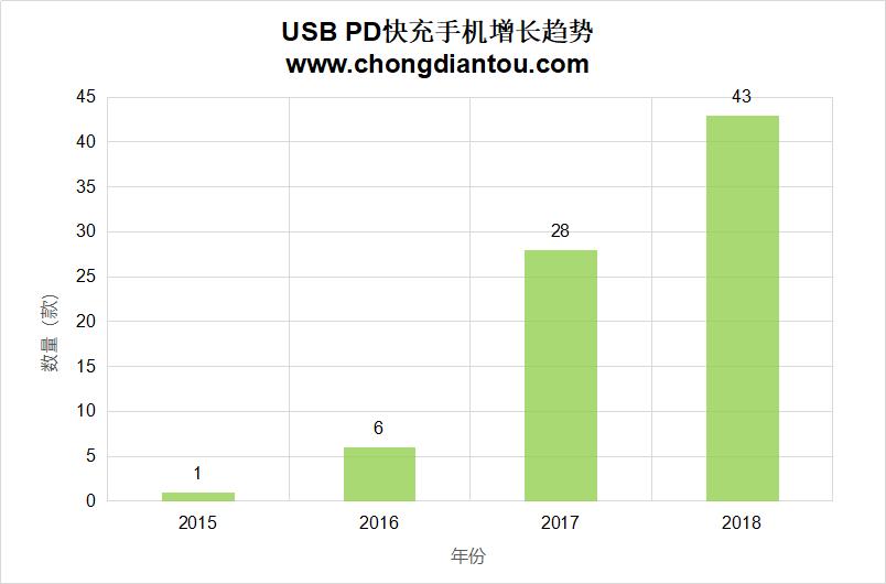 USB PD快充手机出现井喷,两年涨幅达600%,中国企业占五成!