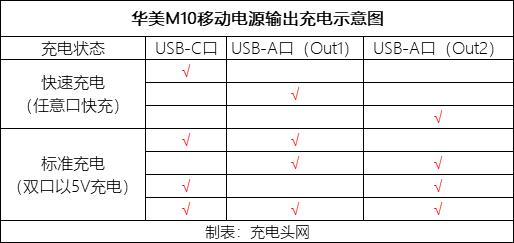 HAME华美M10移动电源拆解报告-充电头网