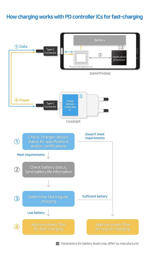三星发布两款USB Type-C电源控制器芯片,支持100W的充电功率的图片