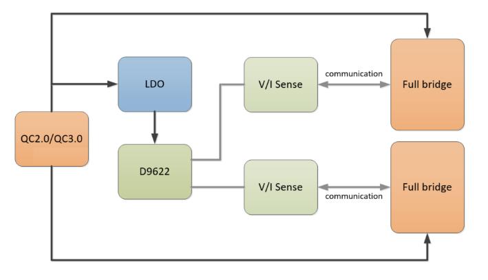 """贝兰德推出""""一芯双充""""过EPP认证方案D9622:支持PD双15W无线充电!-充电头网"""