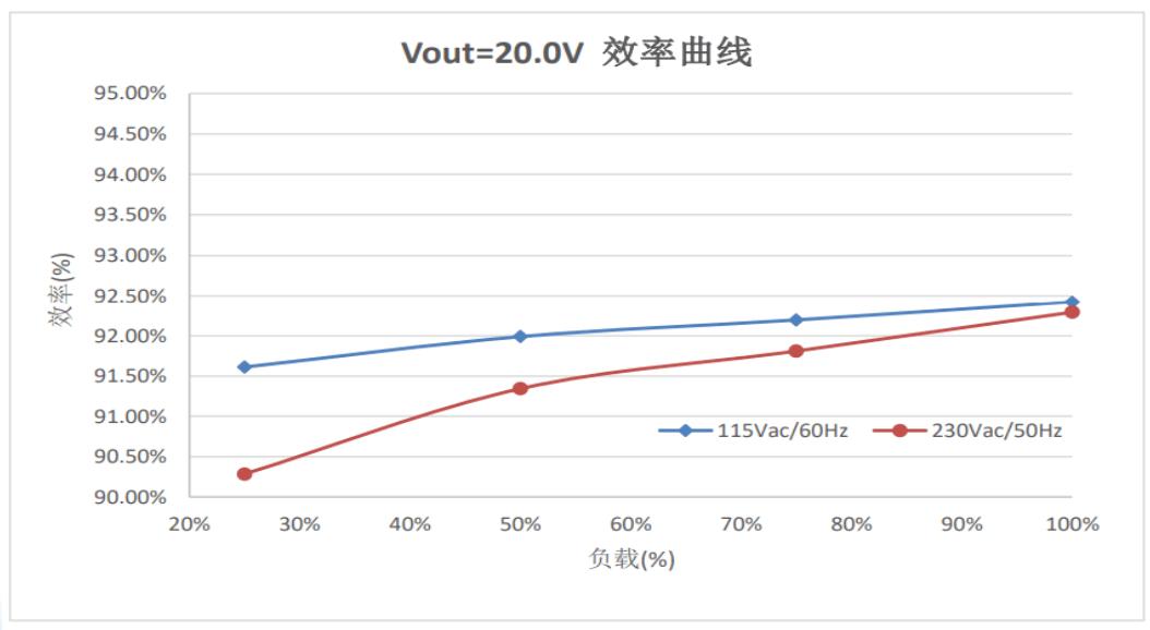 熙素微推出氮化镓功率器件TSGaN065S015Q:PD快充专用-充电头网