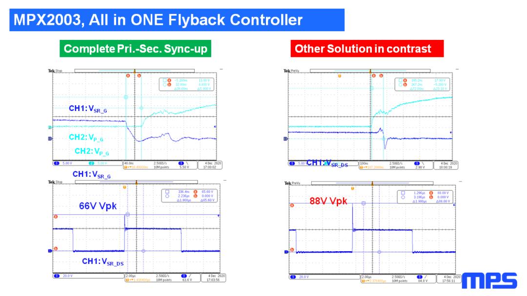 业界独创:MPS推出单芯片初次级合封氮化镓快充控制器MPX2003-充电头网