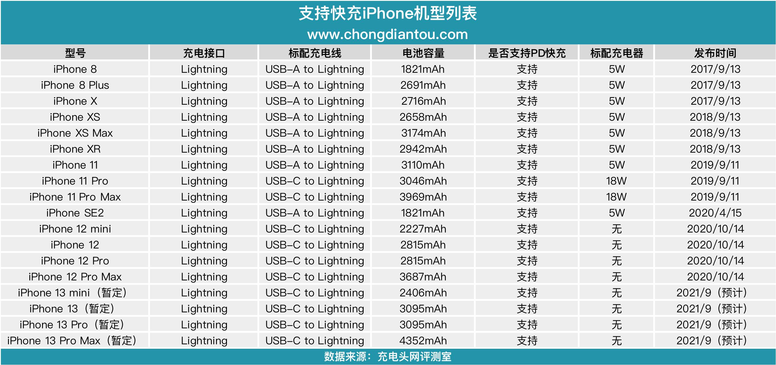 苹果iPhone 13 电池容量暴涨,充电器恐将升级?-充电头网