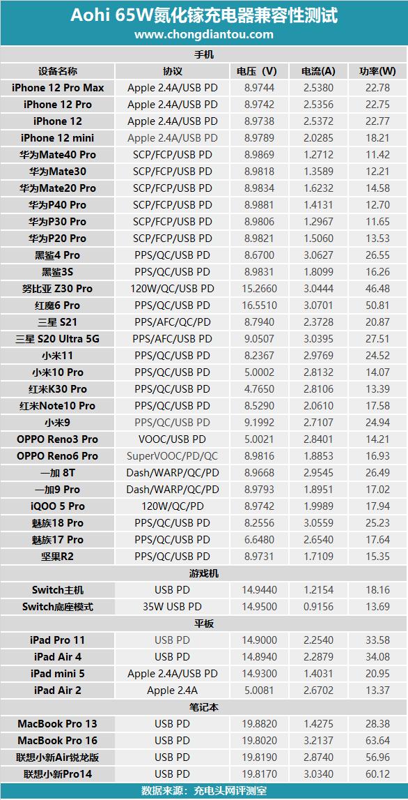 自带快充指示灯,65W大功率输出,AOHi Magcube 65W氮化镓充电器评测-充电头网