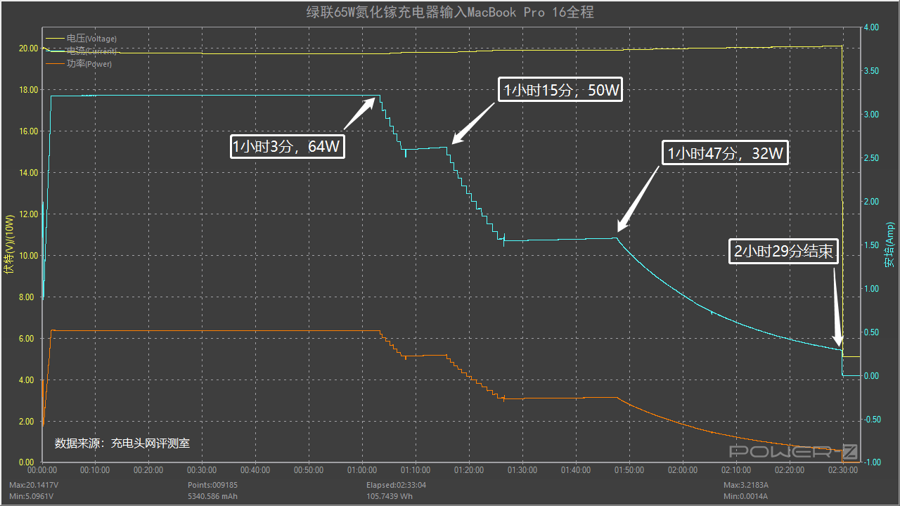绿联65W氮化镓充电器评测:小口红造型主打便携大功率-充电头网
