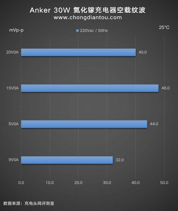 支持三星25W快充,Anker新款30W氮化镓超能充评测-充电头网